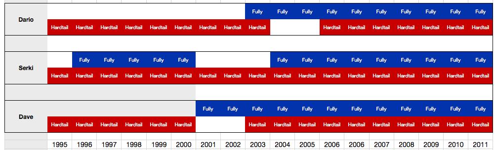 hardtail fullsuspension grafik auflistung